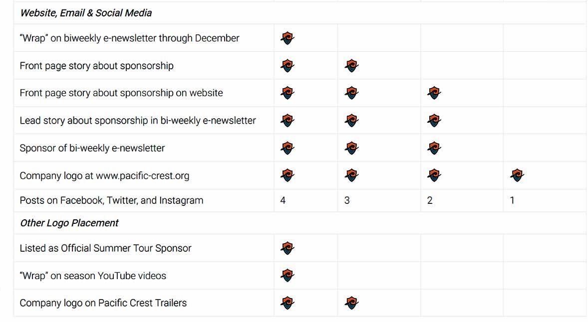 Corporate Sponsor Level Chart 2